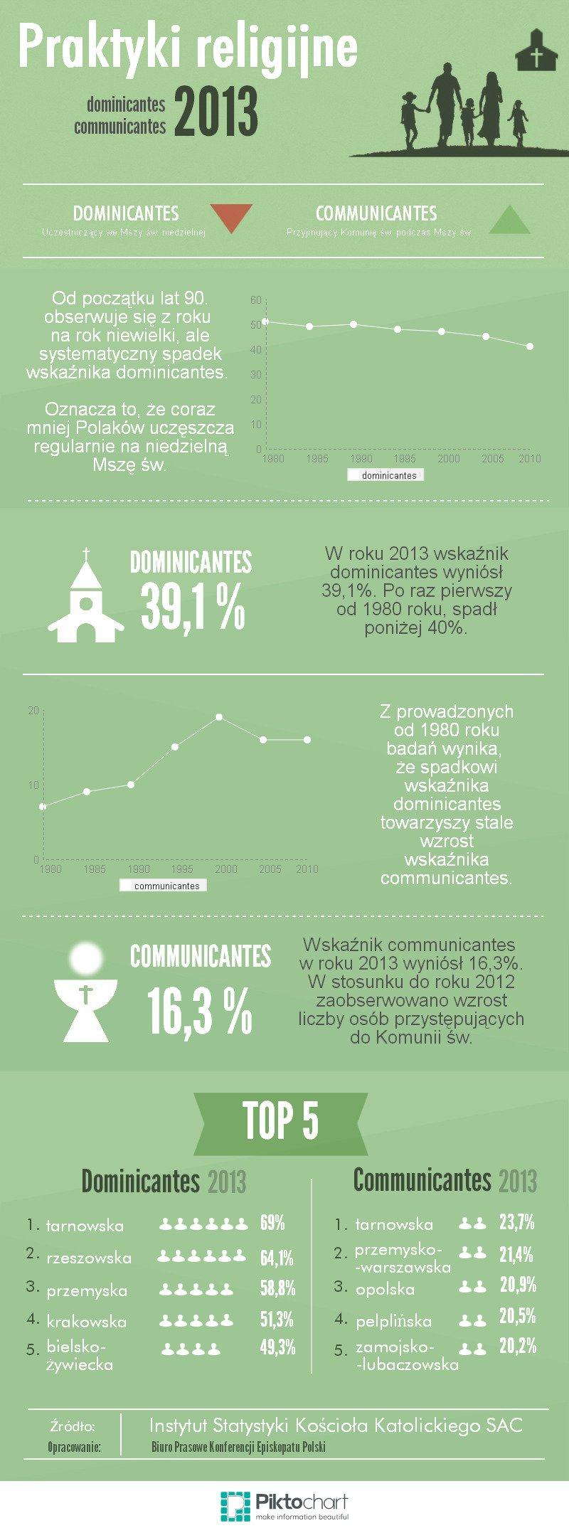 Statystyki_2013